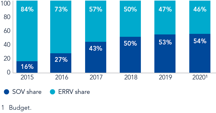 SOV and ERRV share of earnings over time
