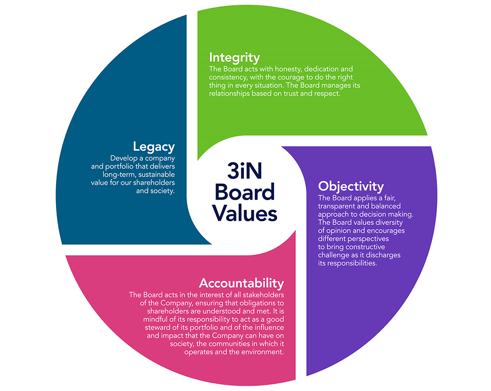 3i Infrastructure Board Values